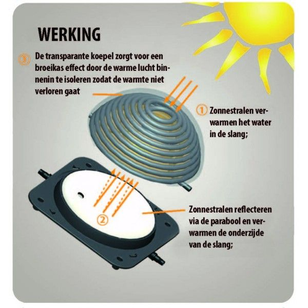 Solar Bollen Vijver.Aquaforte Solar Heater Reflex Bol